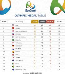 300 Rio 2016 Olympic Games Great Free Resources Vexels Blog