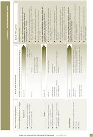 Fatigue Risk Management Chart Guide For Managing The Risk Of Fatigue At Work November Pdf