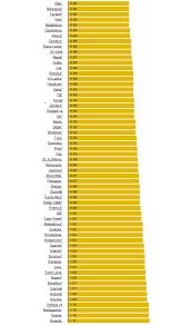 Benzin fiyatı hangi ülkede kaç dolar? - Timeturk Haber