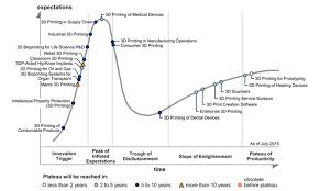 Gartner Chart 2017 Discover The 2017 3d Printing Hype Cycle By Gartner