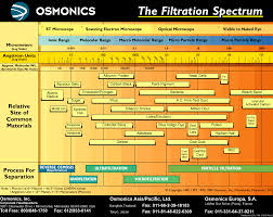 Micron Filter Size Chart Noahs Ark Protecting Yourself From Bioterrorism