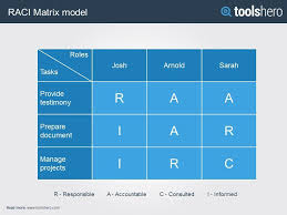 Six Sigma Raci Chart Raci Matrix Stakeholder Management Project Management