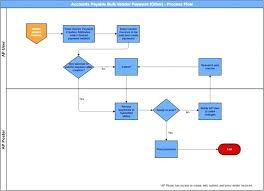 Flow Chart Of Payment Process Tool For Process Flow Diagram Catalogue Of Schemas