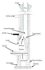 ash dump door uses for fireplace ash mp door question 5 how to use home depot ash dump door ash dump door fireplace