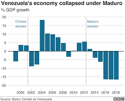 Latin Charts 2012 Venezuela All You Need To Know About The Crisis In Nine