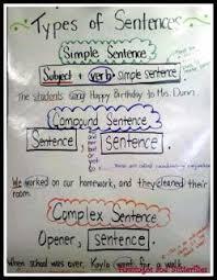 Mentor Sentence Anchor Chart Great Anchor Chart For Types Of Sentences Also Good List