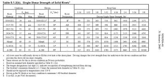 Aircraft Rivet Chart Undriven And Driven Rivet Aircraft Engineering Eng Tips