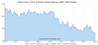 Gbp Chf Historical Chart Swiss Franc Chf To British Pound Sterling Gbp History