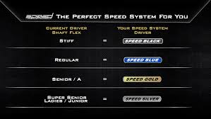 Club Head Speed Shaft Flex Chart Speed System Golf Driver