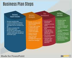 Examples Of Business Plan Steps Powerpoint Template Versatile Uses
