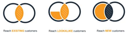 Identity Venn Diagram Custom Audiences And Identity Based Targeting Smart Insights