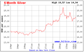 Kitco Gold Chart 6 Months A Simple Way To Trade Silver Etf Daily News