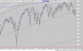 Oextrader Market Timing Blog