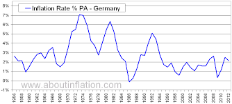 Inflation Rate Chart Germany Inflation Rate Historical Chart About Inflation
