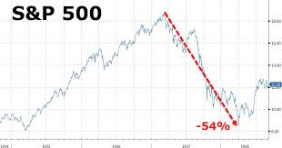 Great Depression Stock Chart Vs Today Prototypical Stock Chart Comparison To Great Depression