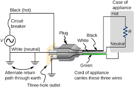 wire a dryer outlet readingrat net 3 Wire Plug Diagram 3 wire dryer plug wiring diagram images prong dryer cord to 4, wiring diagram 4 wire plug diagram