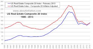 Real Estate Index Chart Us Composite 20 Real Estate Inflation Adjusted Index Chart