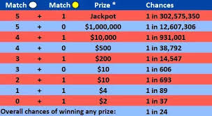 Mega Millions Sc Payout Chart How Much Do You Win If You Match 3 Of The Mega Millions
