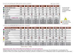 Cutting Edge Feeding Chart Cyco Feeding Charts