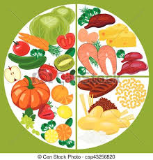 healthy food plate diagram. Exellent Food Healthy Eating Food Plate Nutrition Balance  Csp43256820 For Food Plate Diagram T