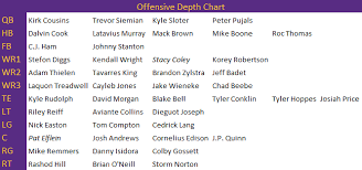 Taking A Crack At The Early Training Camp Depth Chart Zone