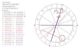 Astropost Birth Chart Celine Dion