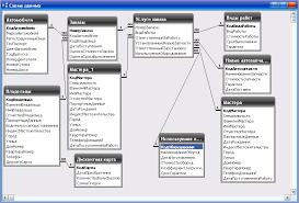 Реферат Информационная система управления заявками в автосервисе  Информационная система управления заявками в автосервисе