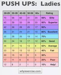 28 Specific Cooper Fitness Standards Bench Press Chart