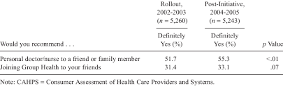Group Health Doctors Note Cahps Survey Results For Adult Group Health Members