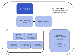 Esd Org Chart Technology El Centro Elementary School District