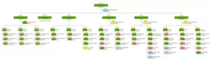 Pakistan Army Organization Chart What Is The Exact Structure Of The Indian Army Quora