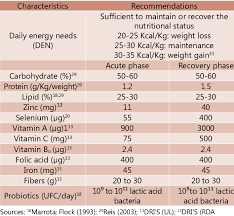 Recommended Daily Diet For Peptic Ulcer Download Table