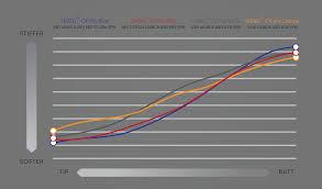Diamana Shaft Chart Ck Pro Orange Mca Golf