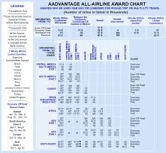 American Airlines Award Travel Chart American Airlines Award Chart Travel Is Free