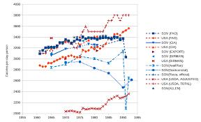 Nintil The Soviet Union The Food Consumption Puzzle