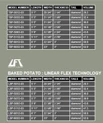 Potato Size Chart Firewire Baked Potato Review Blinksurf