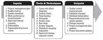 Project Quality Management Project Management