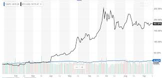 Want Bitcoin To Moon Youd Better Start Buying Stocks