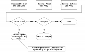 Robert S Rules Of Order Flow Chart Flow Chart For Task Assignment Download Scientific Diagram