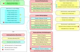 Catholic Hierarchy Org Chart Eastern Orthodox Church Organization Wikipedia