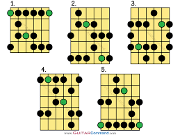 Pentatonic Scale Guitar Chart Blues Scale Guitar Tab Patterns Your Complete Guide To
