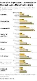 List Of Generations Chart Most Millennials Resist The Millennial Label Pew