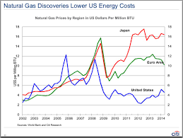 Us Natural Gas Price Chart Trade Setups That Work