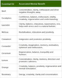 Essential Oil Benefits Chart Essential Oil Chart