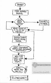 Flow Chart Cartoon Flowchart Cartoons And Comics Funny Pictures From Cartoonstock