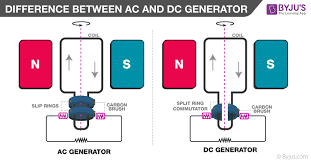 Difference Between Ac And Dc Generator In Tabular Form Byjus