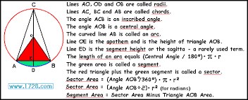 tangent angle formula shefalitayal