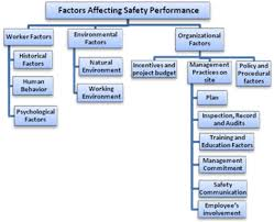 Thesis on construction safety management