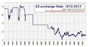 The Long Decline Of The Great British Pound Pragmatic