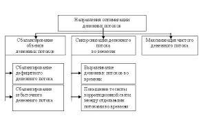 Дипломная работа Управление денежными потоками предприятия на  Дипломная работа Управление денежными потоками предприятия на примере ЗАО Юником ru